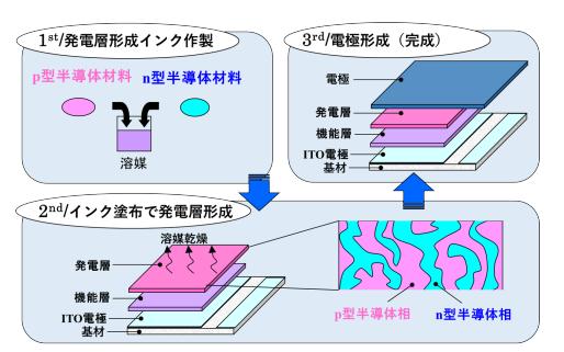 有機無機薄膜太陽電池の作成プロセス