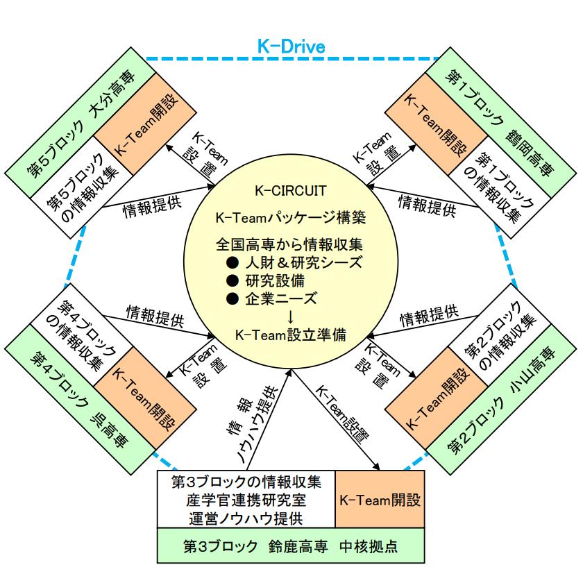 k-driveの図解
