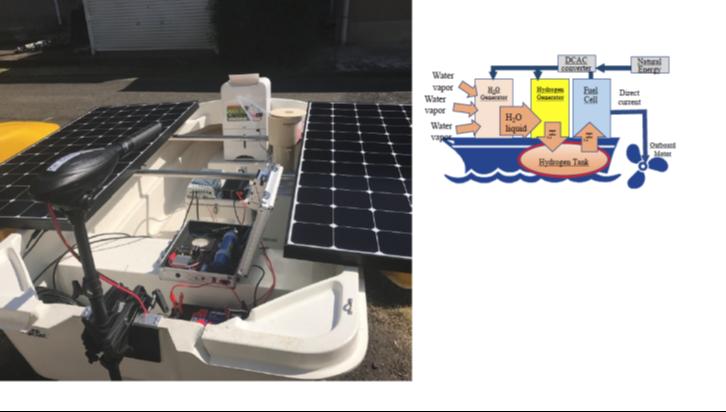 船に太陽光パネルを設置。発電し、蓄電する際に水素に変換する。その実験の様子。