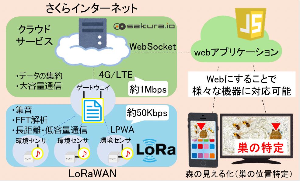 システムを図式化したスライド