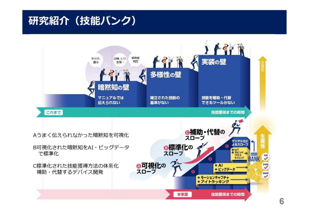 技能の可視化、標準化、体系化等により、技能継承を行っていく旨のスライド。
