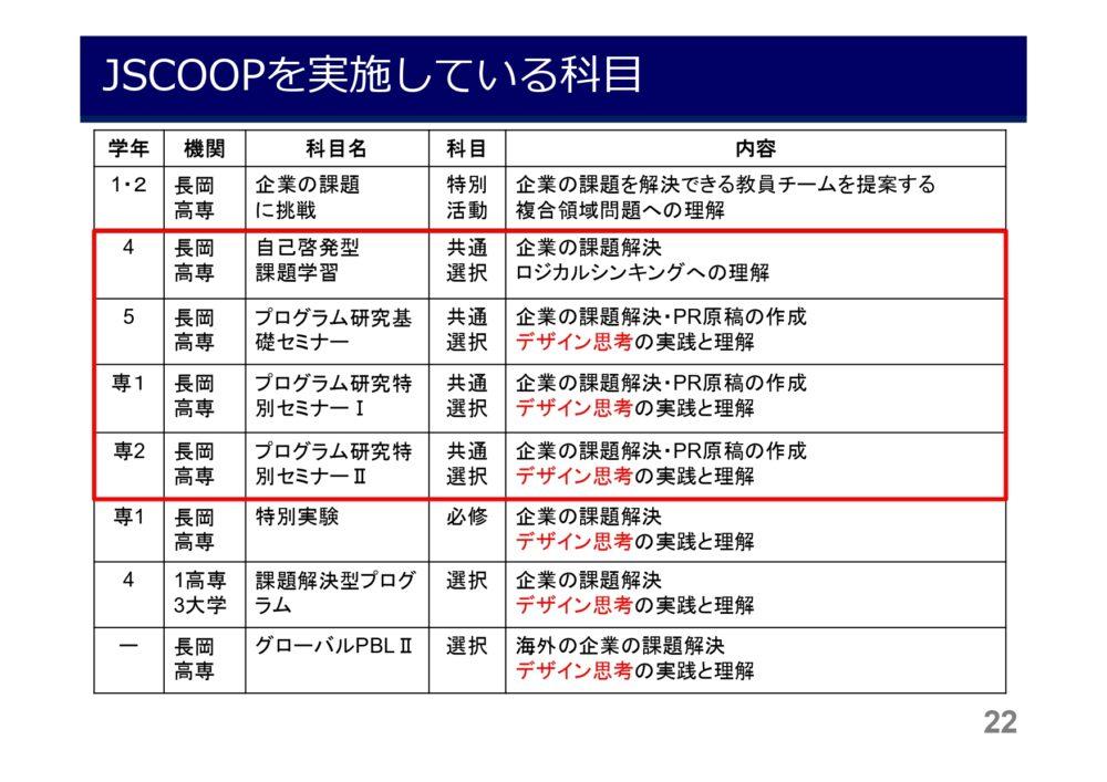 長岡高専等で取り組んでいる科目の一覧。